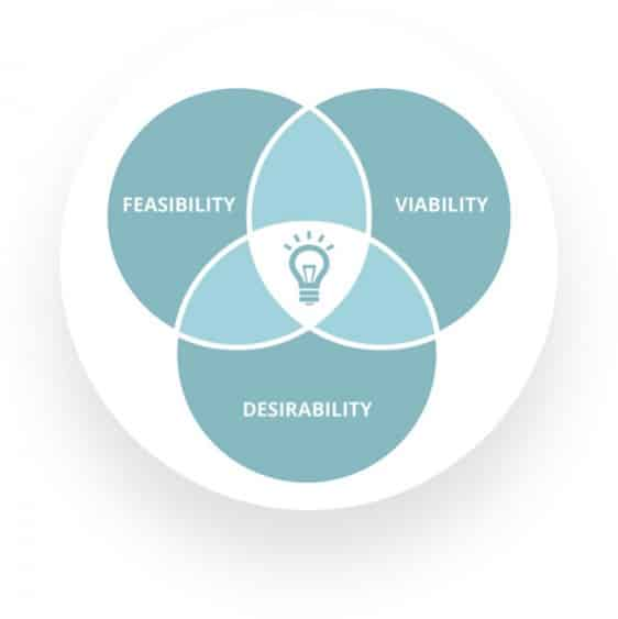 The balancing act of between desirability, feasibility and viability